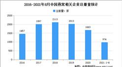 """燕窝价格趋向""""平民化"""":2021年1-8月中国燕窝企业大数据分析(图)"""