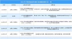 2021年中国表面活性剂行业最新政策汇总一览(图)