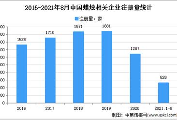 蜡烛订单暴增:2021年1-8月中国蜡烛企业大数据分析(图)