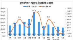 2021年8月河北省發動機產量數據統計分析