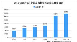 发电机企业注册量创新高:2021年1-8月中国发电机企业大数据分析(图)