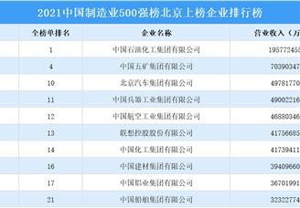 2021年中国制造业500强榜北京上榜企业排行榜(附榜单)