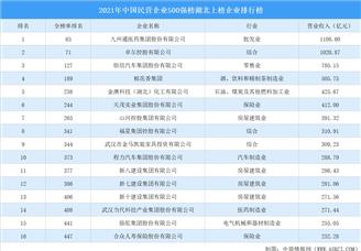 2021年中国民营企业500强榜湖北上榜企业排行榜(附榜单)