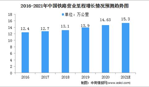 2021中国铁路行业市场规模及发展趋势预测分析(图)