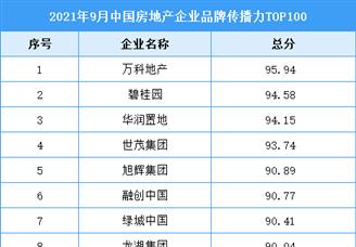 2021年9月中国房地产企业品牌传播力TOP100