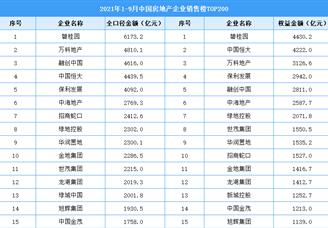 2021年1-9月中国房地产企业销售榜TOP200