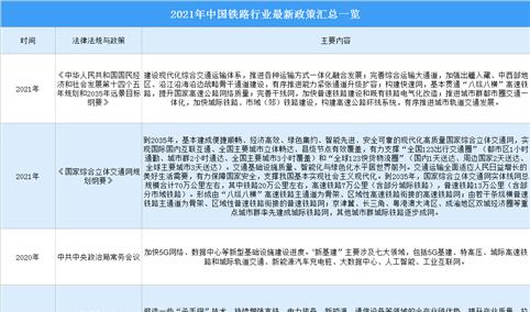 2021年中国电气化铁路接触网行业最新政策汇总一览(图)