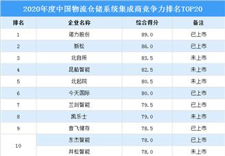 2021年中国物流仓储系统集成商竞争力排行榜TOP20(附榜单)