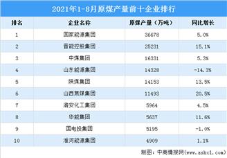 2021年1-8月原煤产量前十企业排行榜(附榜单)