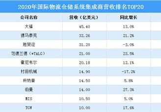 2021年中国物流仓储系统集成商营收排行TOP20(附榜单)