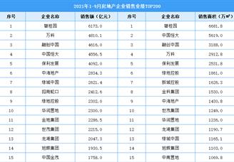2021年1-9月房地产企业销售业绩排行榜TOP200