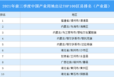 产业地产投资情报:2021年前三季度中国产业用地出让TOP100区县排名(产业篇)