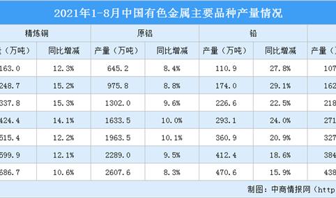2021年1-8月中国有色金属行业运行情况:铜现货平均价同比上涨47.0%(图)