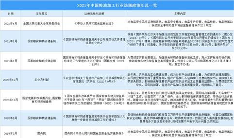 2021年中国粮油加工行业最新政策汇总一览(图)