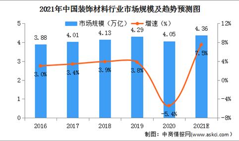 2021年中国装饰材料行业市场规模及竞争格局分析