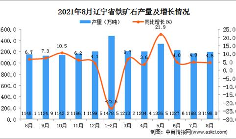 2021年8月辽宁铁矿石产量数据统计分析