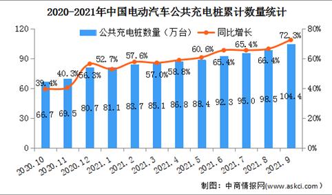 2021年9月中国电动汽车充电桩市场分析:星星充电充电桩数量最多(图)