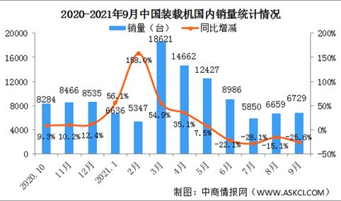 2021年9月中国装载机销量市场分析:国内销量同比下降25.6%(图)