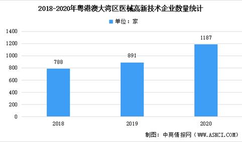 2020年粤港澳大湾区医疗器械高新技术及科技型中下企业大数据分析(图)