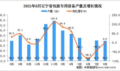 2021年8月辽宁包装专用设备产量数据统计分析