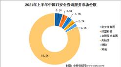 IDC:2021年上半年中国网络安全服务厂商收入规模高涨110%