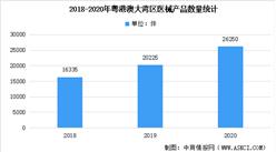 2020年粤港澳大湾区医疗器械及其细分领域产品结构大数据分析(图)