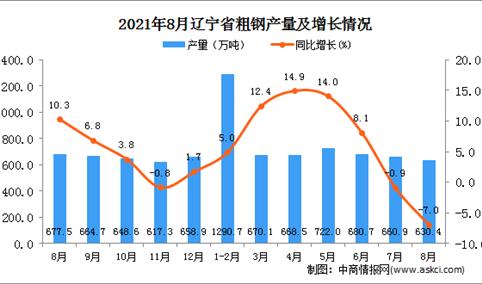 2021年8月辽宁粗钢产量数据统计分析