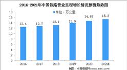2021年中国铁路行业市场规模及竞争格局预测分析(图)