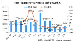 2021年9月中国挖掘机销量市场分析:国内销量同比下降38.3%(图)
