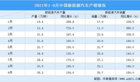 2021年1-9月中国新能源汽车产销分析:燃料电池汽车销量同比增长1720%(附图表)