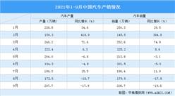 2021年1-9月中国汽车市场产销分析:商用车产量同比下降35.2%(附图表)
