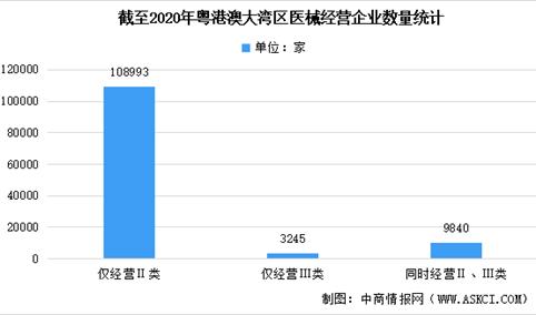 2020年粤港澳大湾区医疗器械经营企业大数据分析(图)