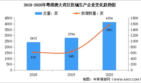 2020年粤港澳大湾区医疗器械生产企业大数据分析(图)