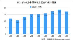 2021年9月中国汽车出口情况:汽车出口同比保持大幅增长(图)