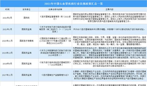 2021年中国心血管疾病行业最新政策汇总一览(图)