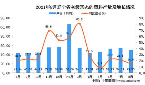2021年8月辽宁初级形态的塑料产量数据统计分析