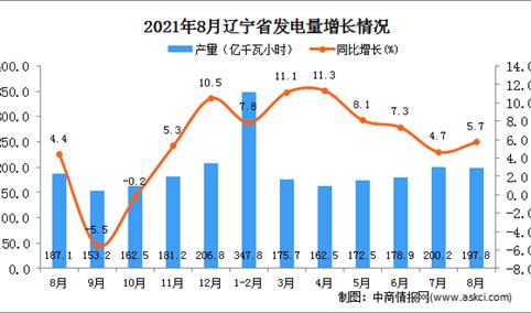 2021年8月辽宁发电量数据统计分析