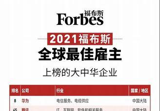 2021年福布斯全球最佳雇主排行榜TOP100(中国地区)