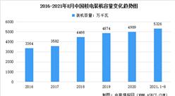 2021年中國核電行業市場現狀及未來發展趨勢預測分析(圖)