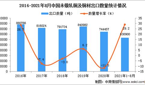 2021年1-8月中国未锻轧铜及铜材出口数据统计分析