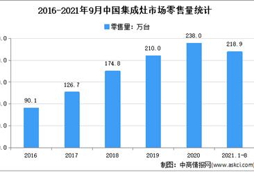 2021年1-9月中国集成灶行业运行情况分析:零售额增长15.9%