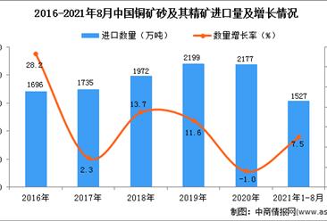 2021年1-8月中国铜矿砂及其精矿进口数据统计分析