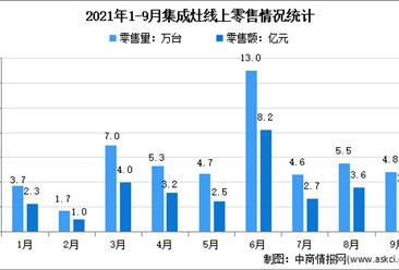 2021年1-9月中国集成灶行业线上线下市场运营情况分析(图)