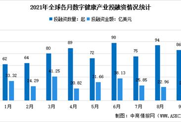 2021年9月全球及中国数字健康产业投融资情况大数据分析(图)