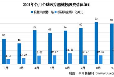 2021年9月全球及中国医疗器械投融资情况大数据分析(图)
