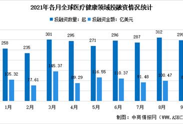 2021年9月全球及中国医疗健康产业投融资情况大数据分析(图)
