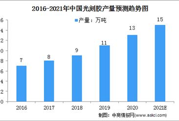 2021年中国光刻胶机市场规模及行业发展前景分析(图)
