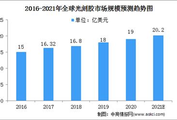 2021年全球光刻胶行业市场规模及竞争格局预测分析(图)