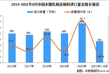 2021年1-8月中国未锻轧铜及铜材进口数据统计分析