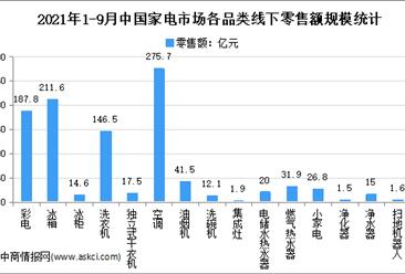 2021年9月中国家电行业细分产品线下市场运营情况分析(图)
